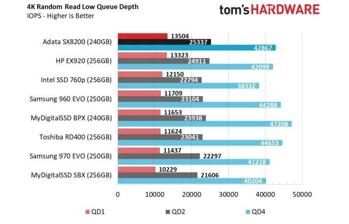 Prestazioni ADATA SX8200 da 240 GB | Tom's Hardware