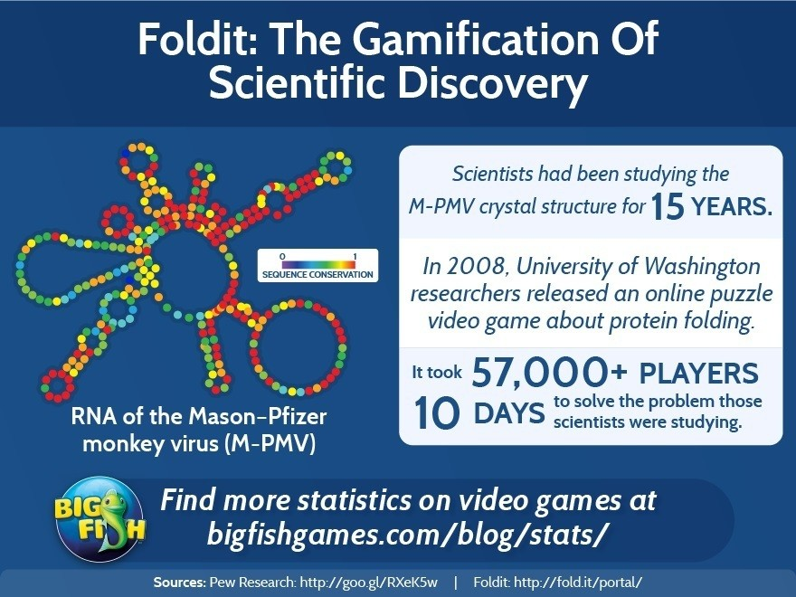 bfg foldit the gamification of scientific discovery 880x660 1