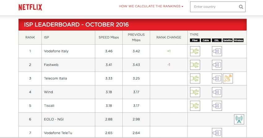 Netflix ISP Speed Index