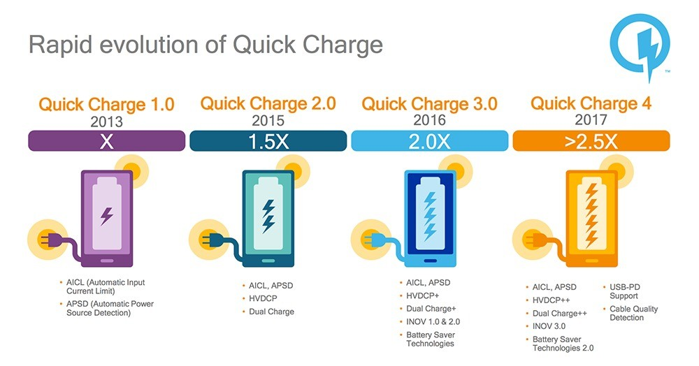 quick charge 4 qualcomm 01