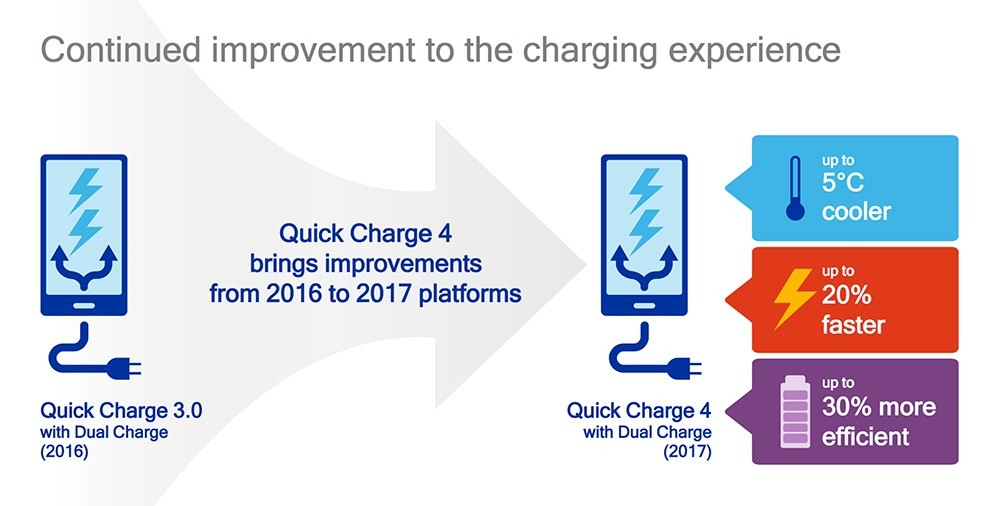 quick charge 4 qualcomm 02