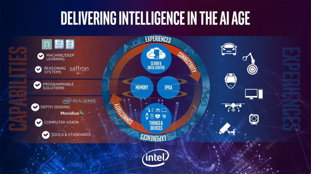 intel strategia AI