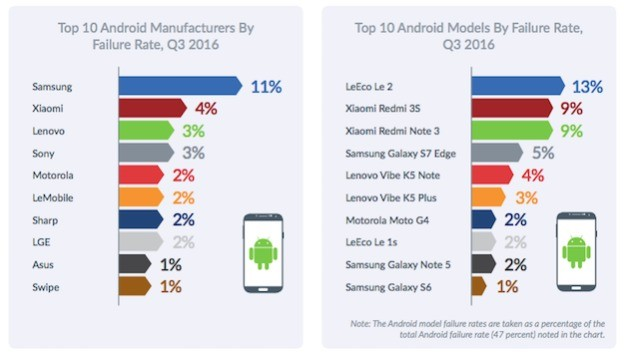 android failure rates