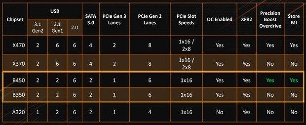 Motherboard AMD B450 in arrivo, cosa cambia dalle B350