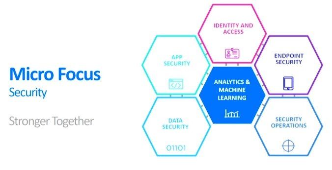 I componenti della strategia di Micro Focus per l'Enterprise Security