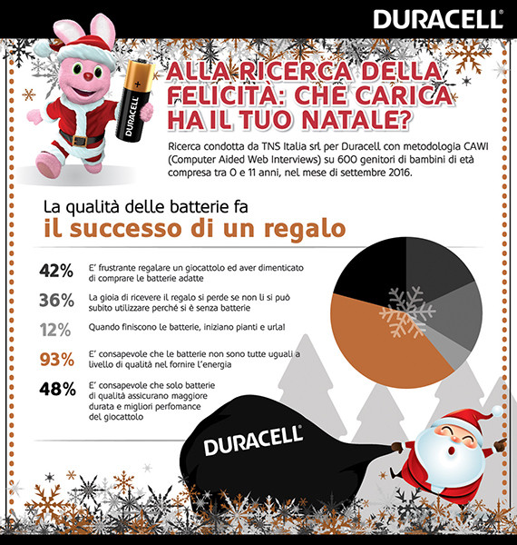 DURACELL infografica piccola