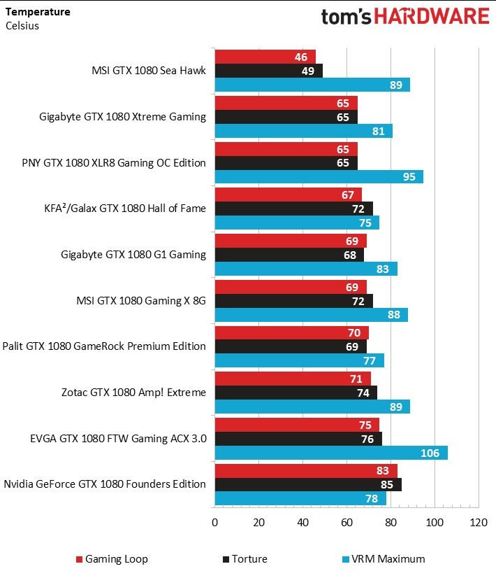 Stress Test Nvidia Gpu: Confronto GTX 1080, Tanti Modelli In Test