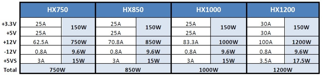 HX Power Specs
