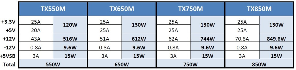 TX power specs