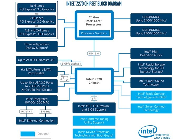Intel Z270 Block Diagram