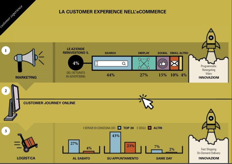 La customer journey