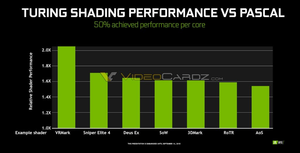 NVIDIA Turing vs Pascal Shader Performance