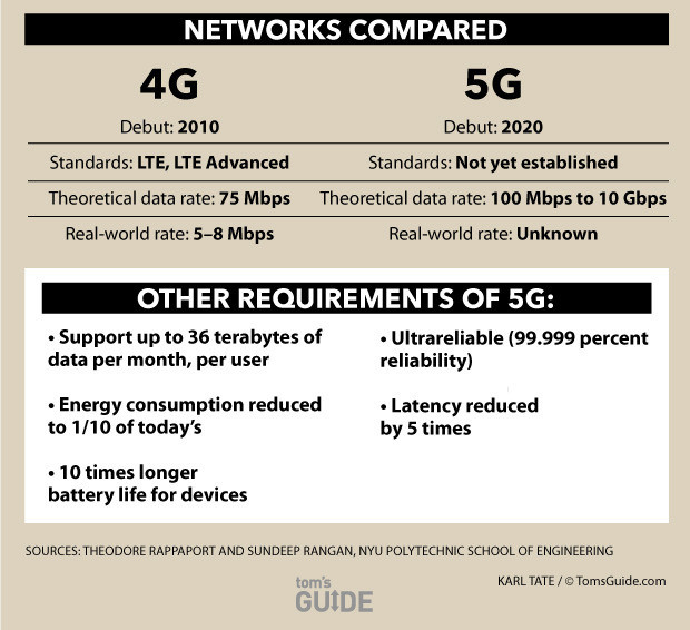 how5gworks 150316b networkscompared jpg