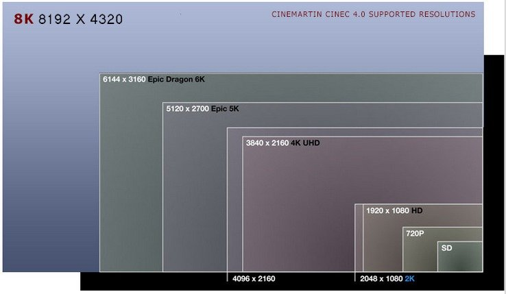 8K resolution comparisons1