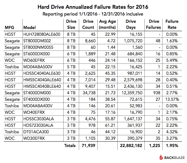 FY 2016 Drive Failure Rates