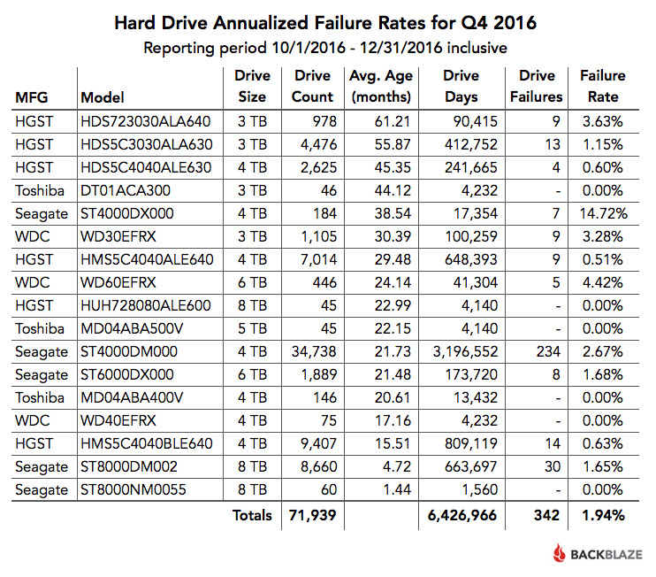 Q4 2016 Drive Failure Rates