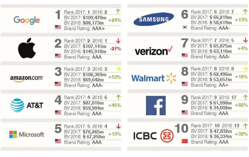 È Google il brand più influente al mondo, superata Apple