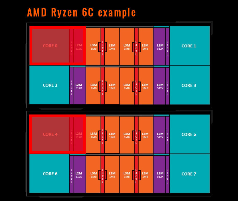 amd ryzen 6c example
