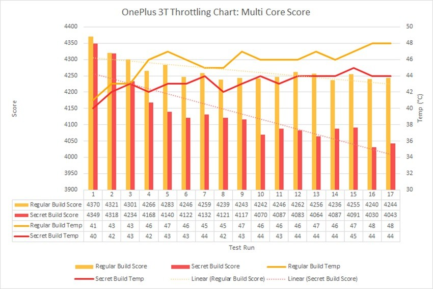 OP3T Multi Core Throttling