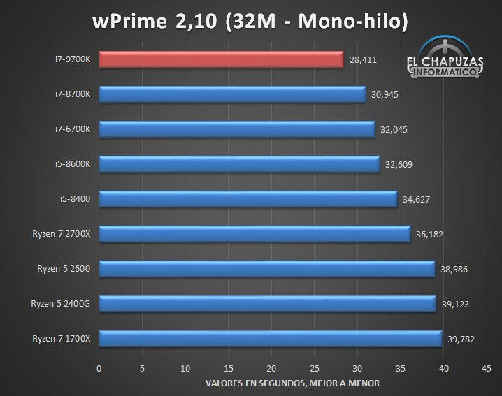 Intel Core i7 9700K Benchmarks 01