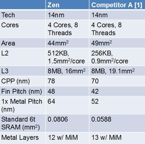 AMD Ryzen: spuntano i possibili prezzi europei dei modelli octa-core