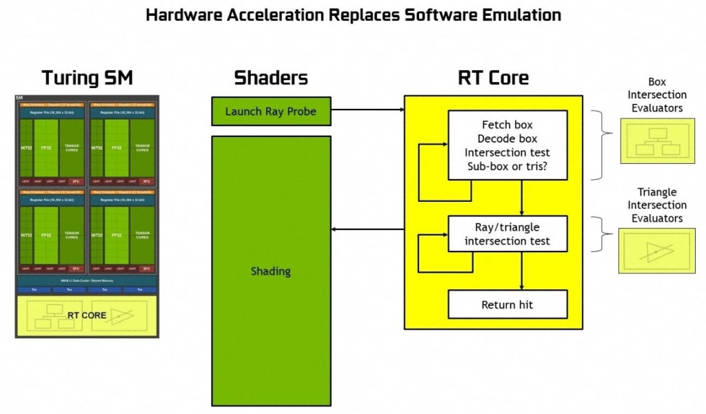 ray tracing hardware acceleration
