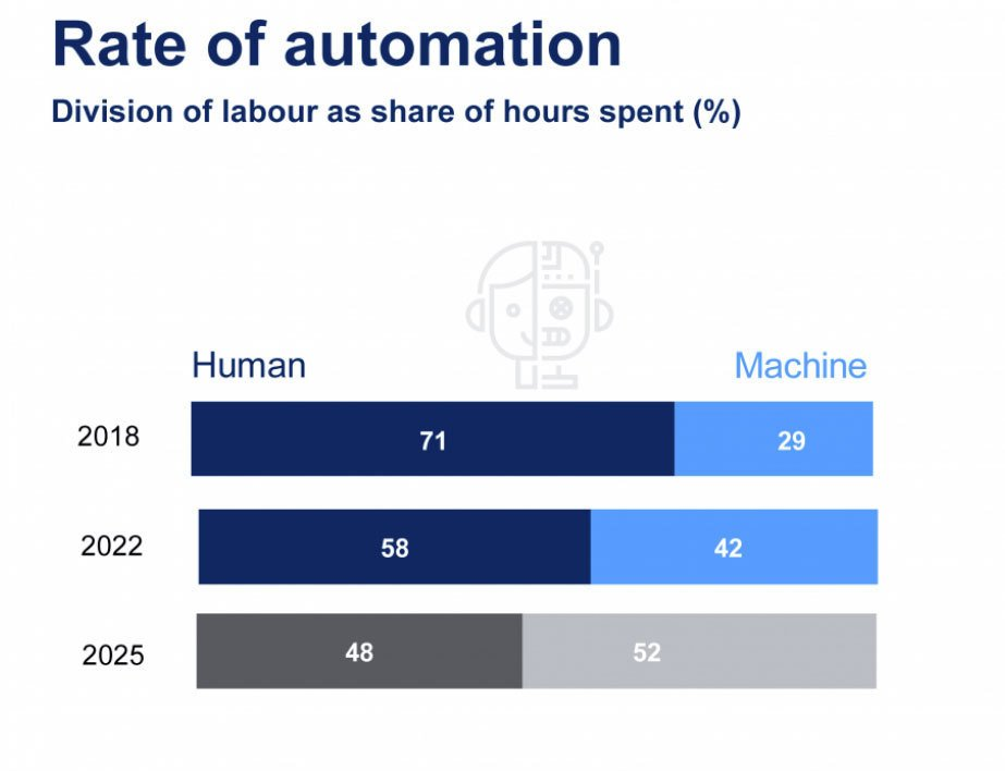 rate of automation