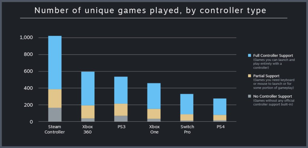 controller stats 4