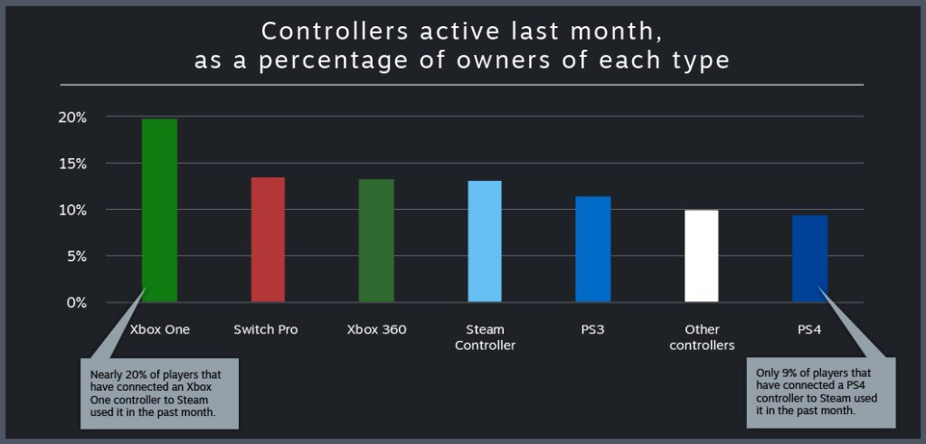 controller stats 2
