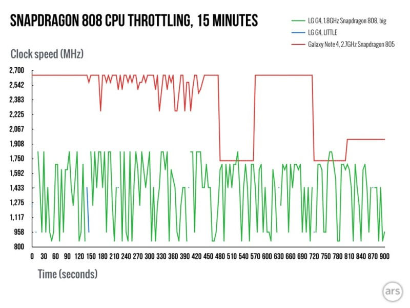 Snapdragon 808 throttling 001 980x735