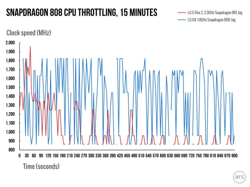 Snapdragon 808 throttling 003 980x735