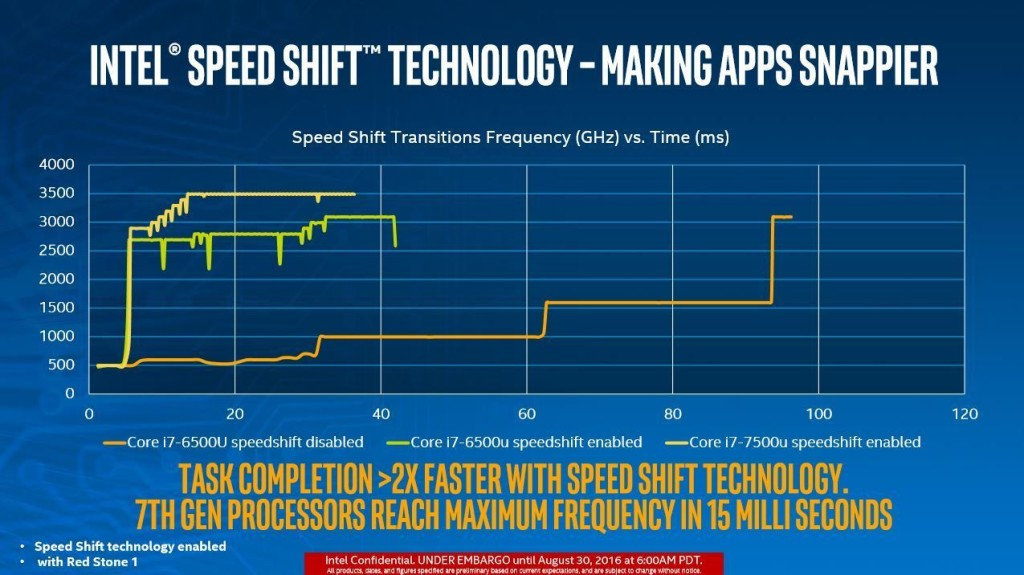 intel speed shift