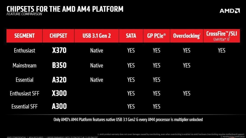 amd am4 chipset differenze 03