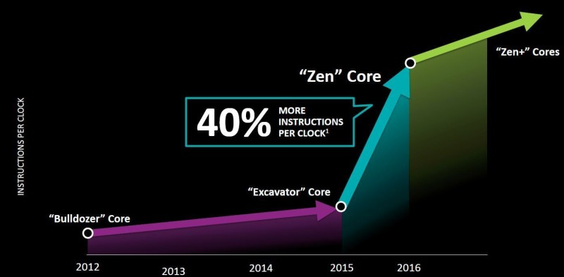 amd financial analyst day 2015 02