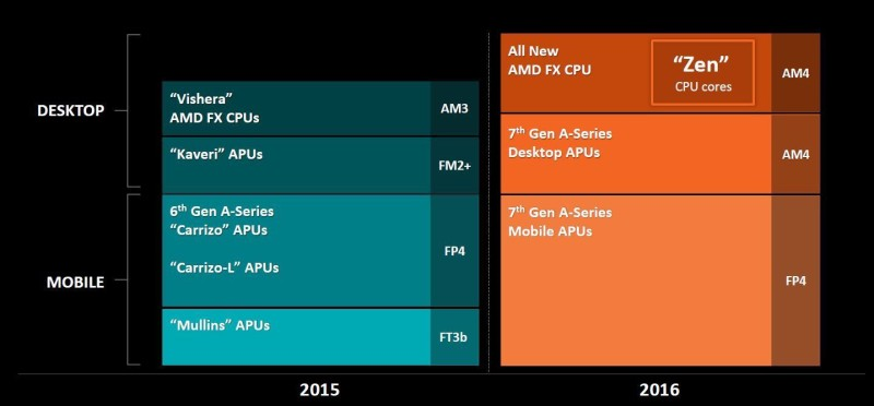 amd financial analyst day 2015 05