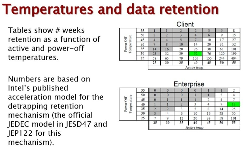 NAND Data Retention