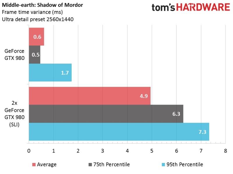 Micro-stuttering: è reale?   Tom's Hardware
