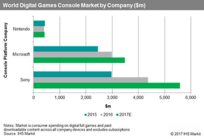 World Digital Games Console Market IHS Markit