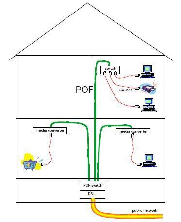 Fibra ottica in plastica risolto il problema costi tom for Collegamento del tubo di rame al pvc