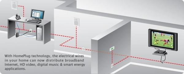 Reti sulla linea elettrica tom 39 s hardware - Impianto wi fi per casa ...