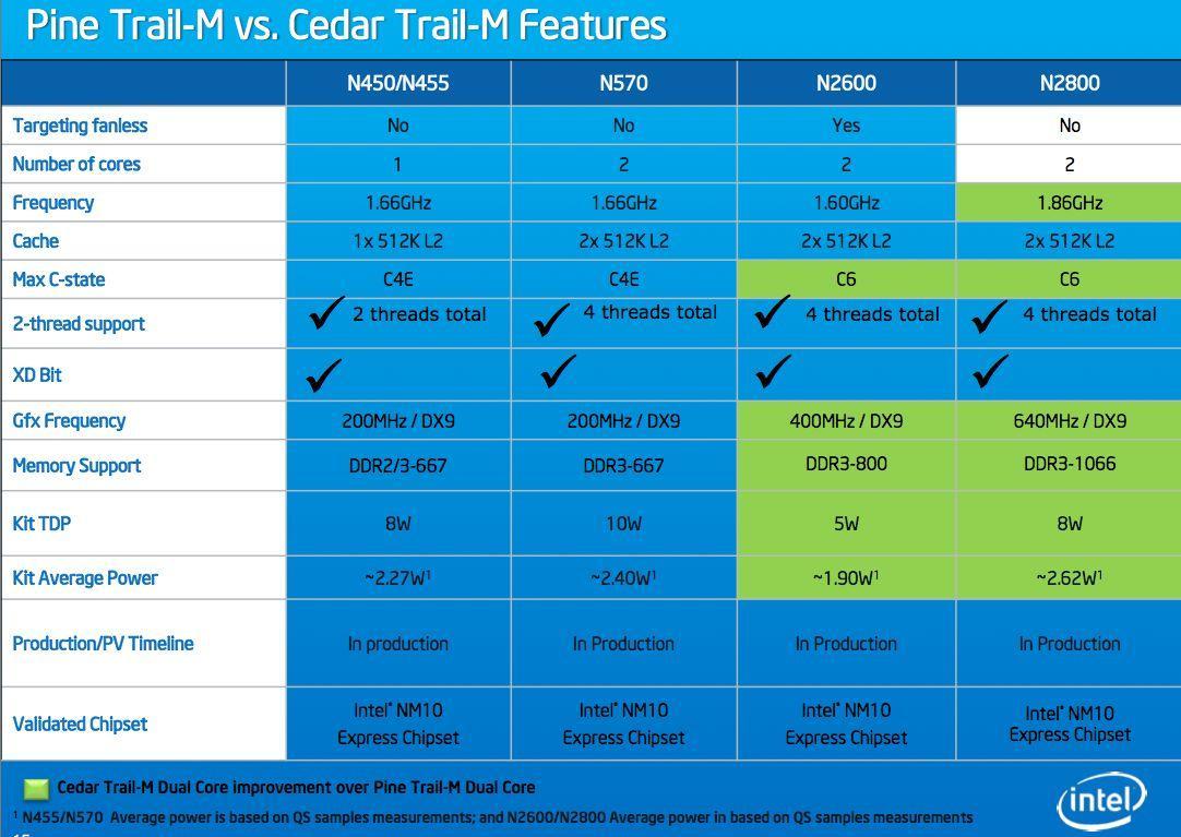 Intel Atom Inside Wireless Driver Download