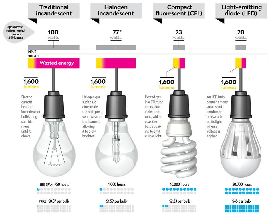 ... Con La LED Philips Il Paese Potrebbe Risparmiare 35 Terawatt Ora Di  Elettricità, Quindi A 3,9 Miliardi Di Dollari Allu0027anno E 20 Milioni Di  Tonnellate Di ...
