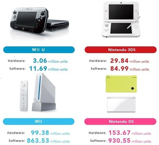 Wii U E 3ds Vendono Meno Del Previsto Nintendo Rif I