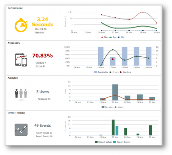 compuware apm mobile application monitoring free edition