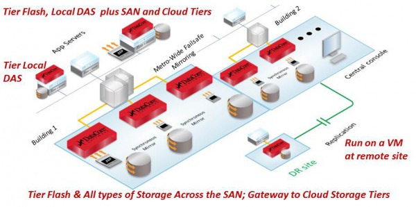 DataCore Extends Storage Reach to the Server with new Software defined Storage Platform release