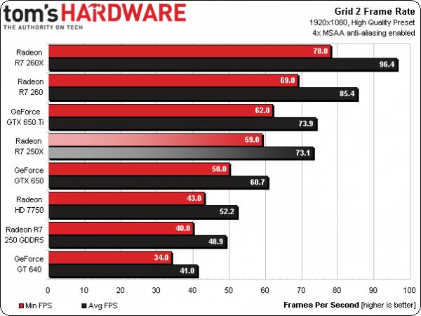 Radeon R7 250X, come va con i giochi   Tom's Hardware