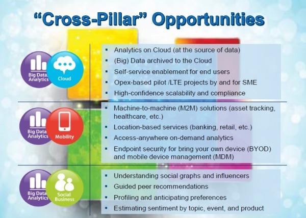 Sinergie tra i big data e altre tecnologie (fonte IDC)