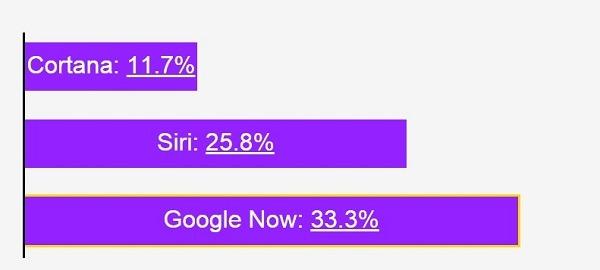 Qualcuno ha fatto un test per vedere qual è il miglior assistente vocale tra Google Now, Apple Siri e Microsoft Cortana. La classifica mette Google al primo posto, ma chiarisce sopratutto che c'è ancora molta strada da fare.