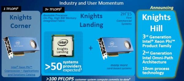 Intel Xeon Phi Knights Hill