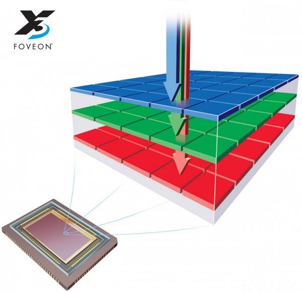 La prima versione del sensore Foveon